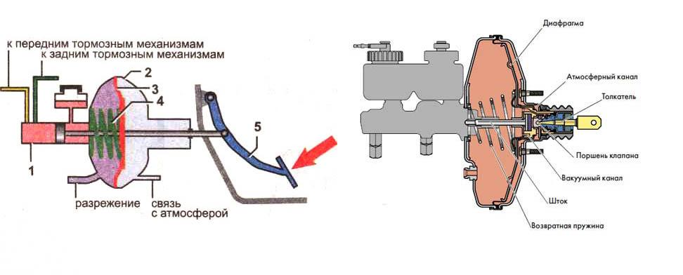 Ремонт вакуумного усилителя тормозов уаз своими руками 71
