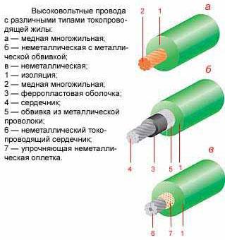 Тесла Высоковольтные Провода каталог - картинка 1