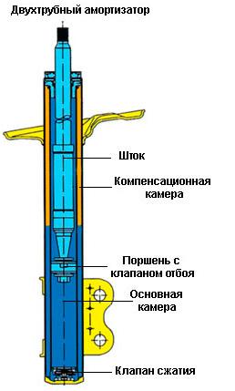 Газомаслянный двухтрубный амортизатор