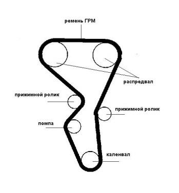 Ремень ГРМ схема пример образец